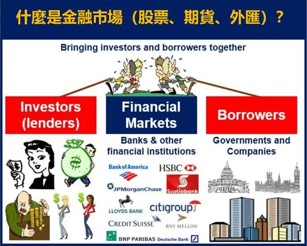 什麼是金融市場(股票、期貨、外匯)?影響金融市場因素和市場參與者有哪些
