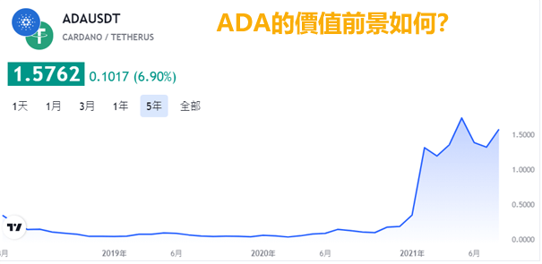 ADA值得投資嗎