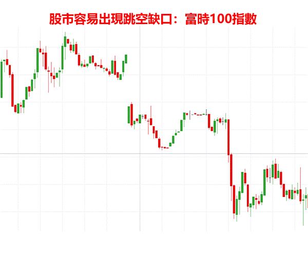 股市容易出現缺口:富時100指數